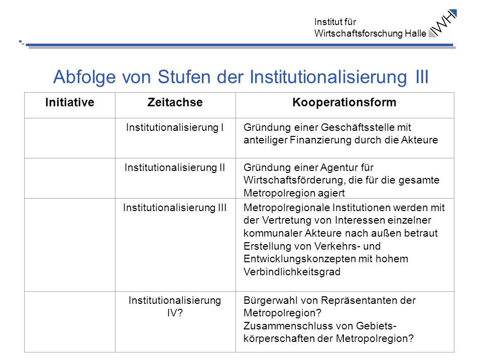 Institut für Wirtschaftsforschung Halle Abfolge von Stufen der Institutionalisierung III InitiativeZeitachseKooperationsform Institutionalisierung IGr