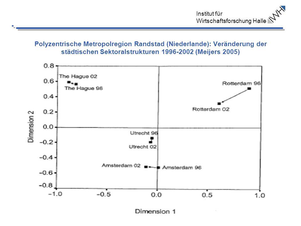 Institut für Wirtschaftsforschung Halle Polyzentrische Metropolregion Randstad (Niederlande): Veränderung der städtischen Sektoralstrukturen 1996-2002