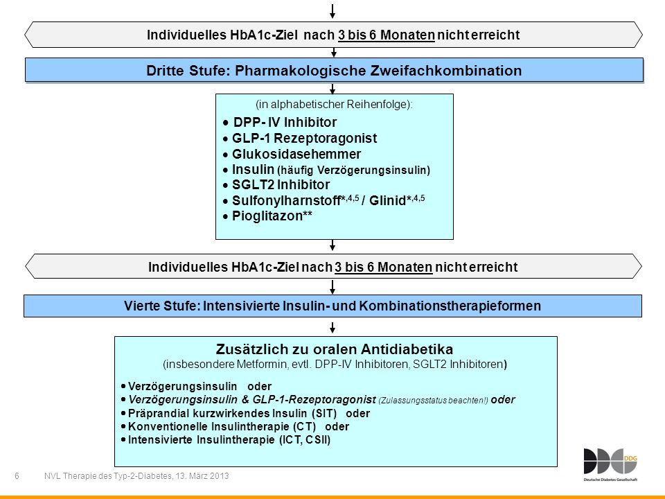 6 NVL Therapie des Typ-2-Diabetes, 13. März 2013 Dritte Stufe: Pharmakologische Zweifachkombination (in alphabetischer Reihenfolge): DPP- IV Inhibitor
