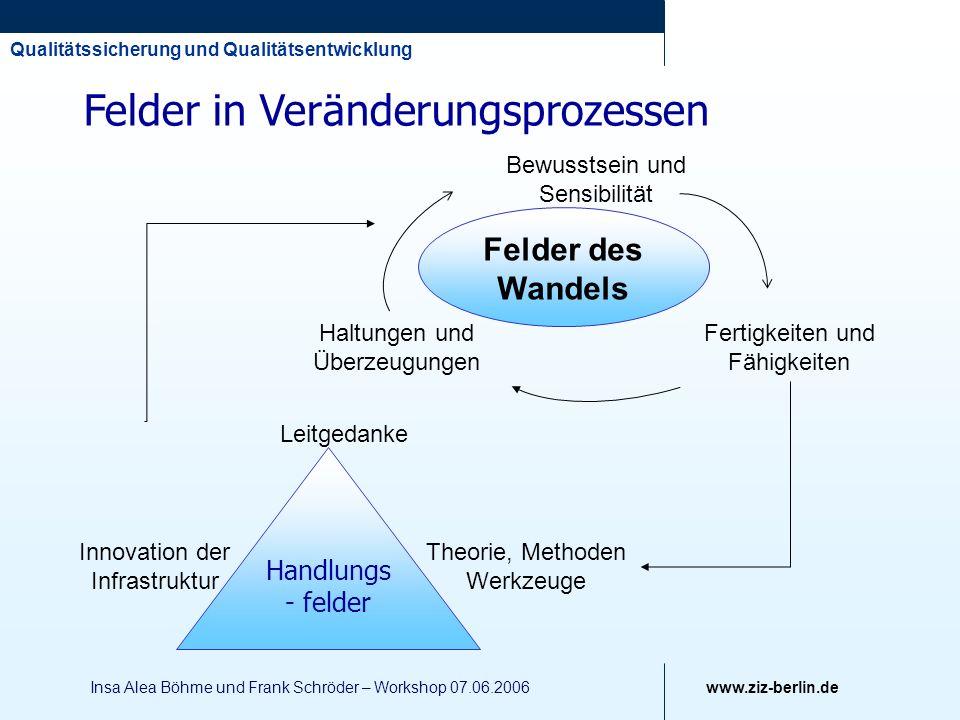 Qualitätssicherung und Qualitätsentwicklung www.ziz-berlin.de Insa Alea Böhme und Frank Schröder – Workshop 07.06.2006 Theorie, Methoden Werkzeuge Inn