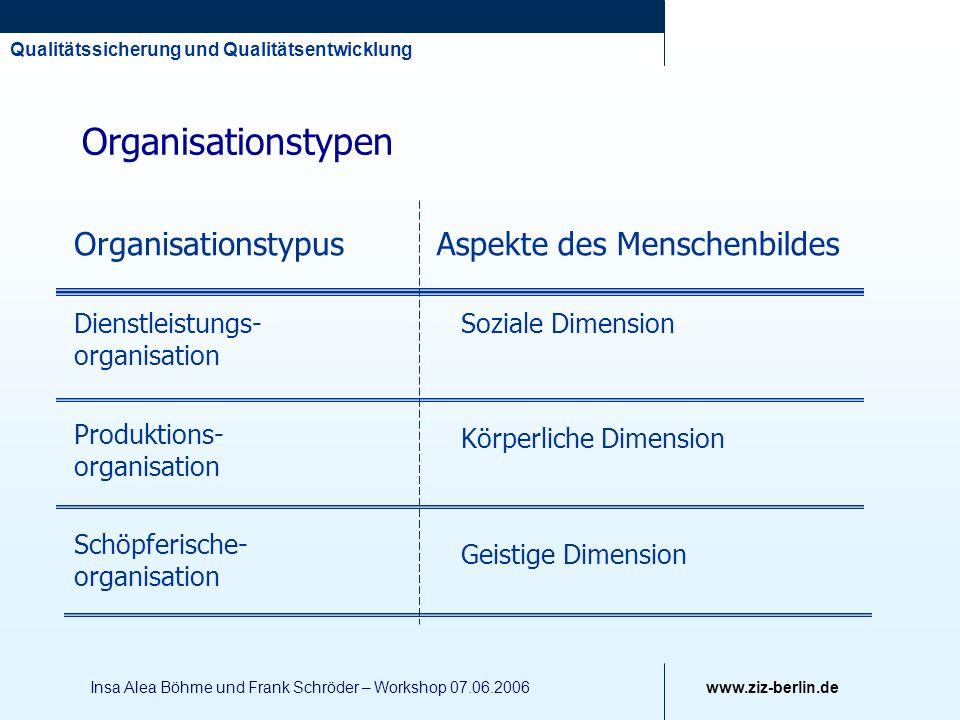 Qualitätssicherung und Qualitätsentwicklung www.ziz-berlin.de Insa Alea Böhme und Frank Schröder – Workshop 07.06.2006 Organisationstypen Organisation