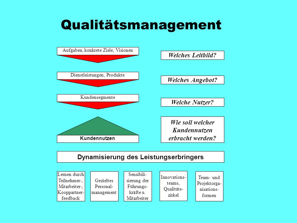 Qualitätsmanagement Aufgaben, konkrete Ziele, Visionen Welches Leitbild.