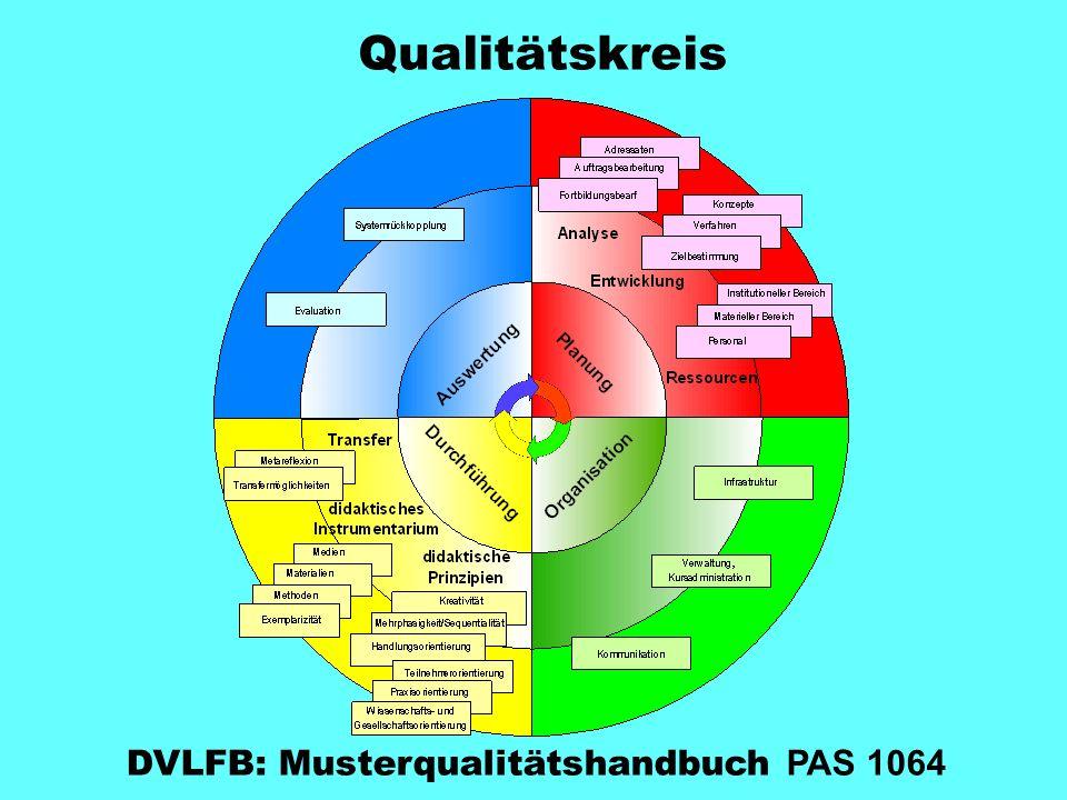 Qualitätskreis DVLFB: Musterqualitätshandbuch PAS 1064