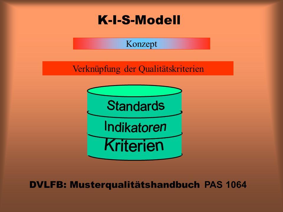 Verknüpfung der Qualitätskriterien Konzept DVLFB: Musterqualitätshandbuch PAS 1064 K-I-S-Modell