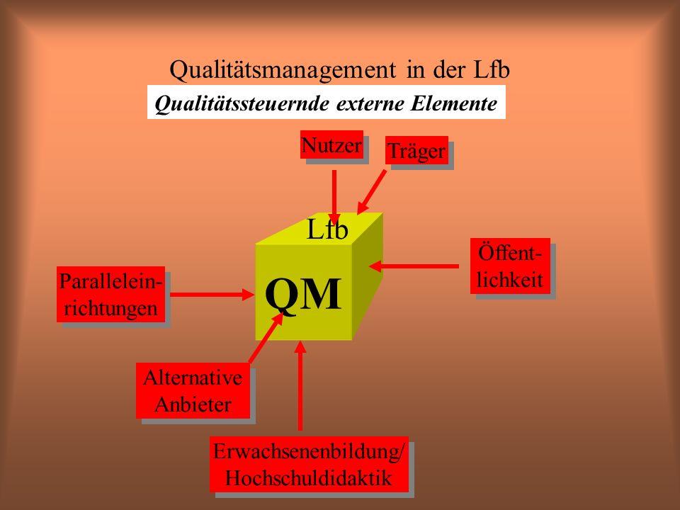 Qualitätsmanagement in der Lfb Qualitätssteuernde externe Elemente QM Lfb Nutzer Träger Öffent- lichkeit Erwachsenenbildung/ Hochschuldidaktik Alternative Anbieter Parallelein- richtungen