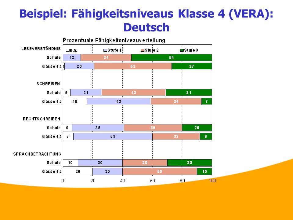 Beispiel: Fähigkeitsniveaus Klasse 4 (VERA): Deutsch