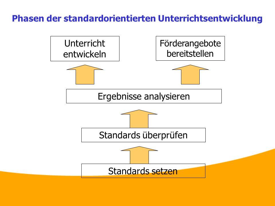 Phasen der standardorientierten Unterrichtsentwicklung Standards setzen Standards überprüfen Ergebnisse analysieren Unterricht entwickeln Förderangebo