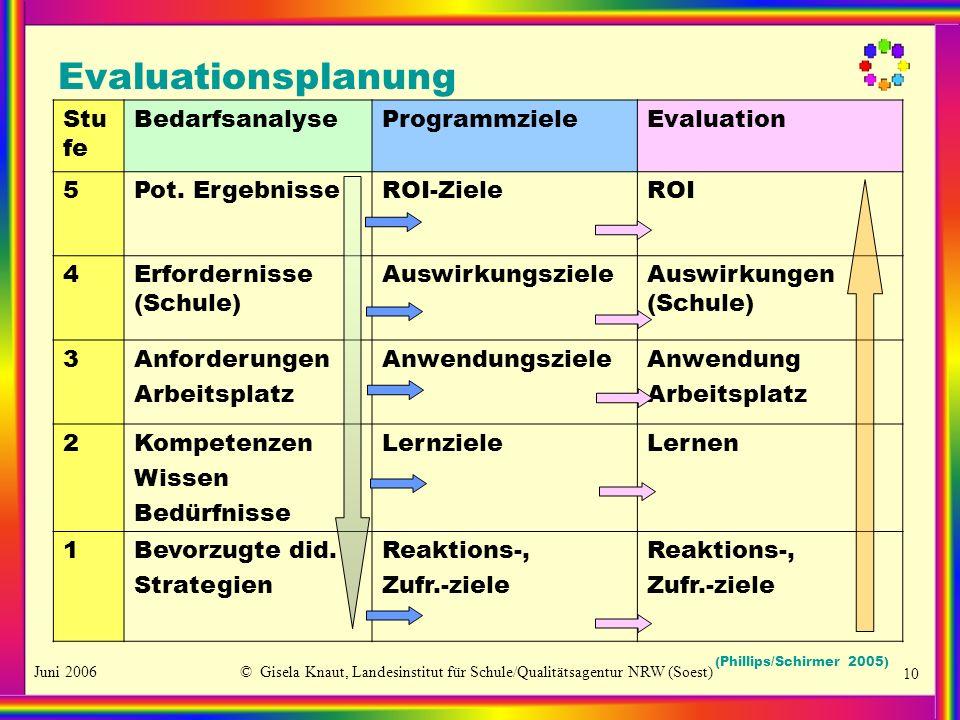 Juni 2006© Gisela Knaut, Landesinstitut für Schule/Qualitätsagentur NRW (Soest) 10 Evaluationsplanung Stu fe BedarfsanalyseProgrammzieleEvaluation 5Po