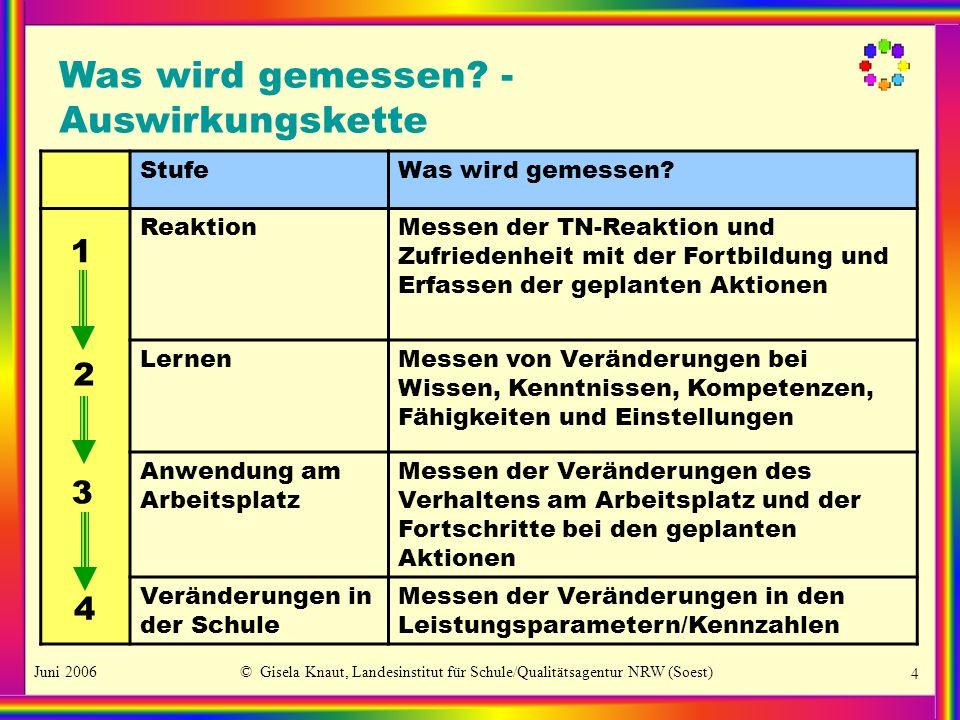 Juni 2006© Gisela Knaut, Landesinstitut für Schule/Qualitätsagentur NRW (Soest) 4 Was wird gemessen? - Auswirkungskette StufeWas wird gemessen? Reakti