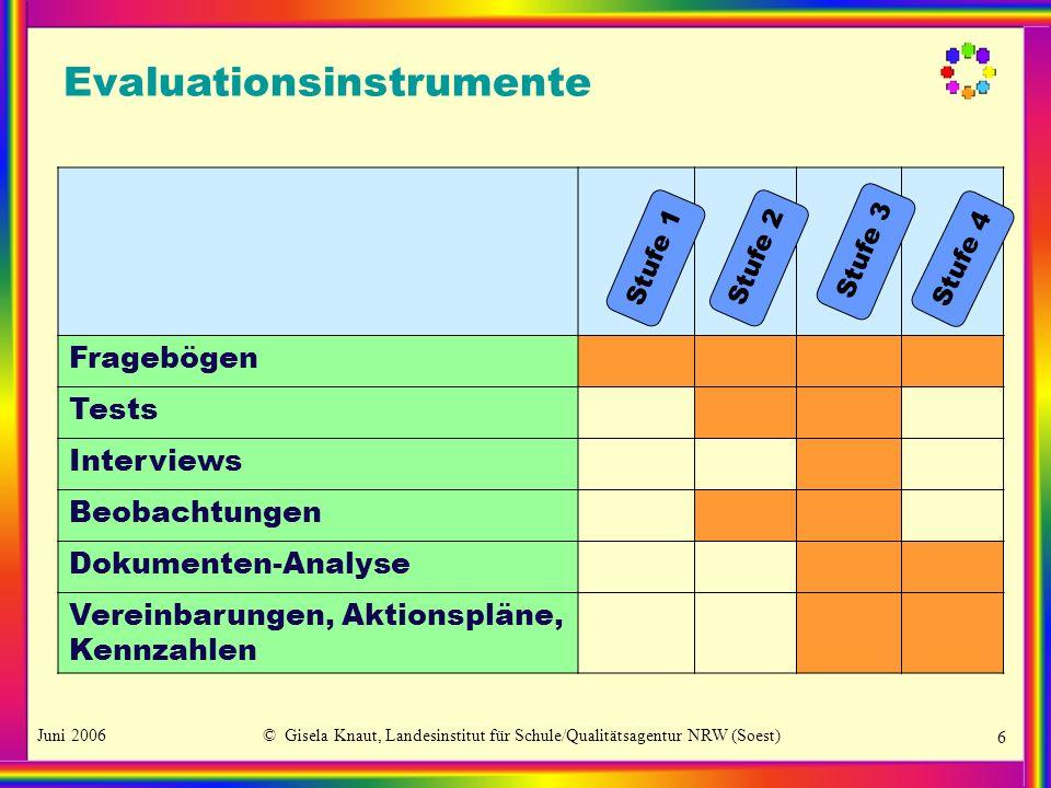 Juni 2006© Gisela Knaut, Landesinstitut für Schule/Qualitätsagentur NRW (Soest) 6 Evaluationsinstrumente Fragebögen Tests Interviews Beobachtungen Dok