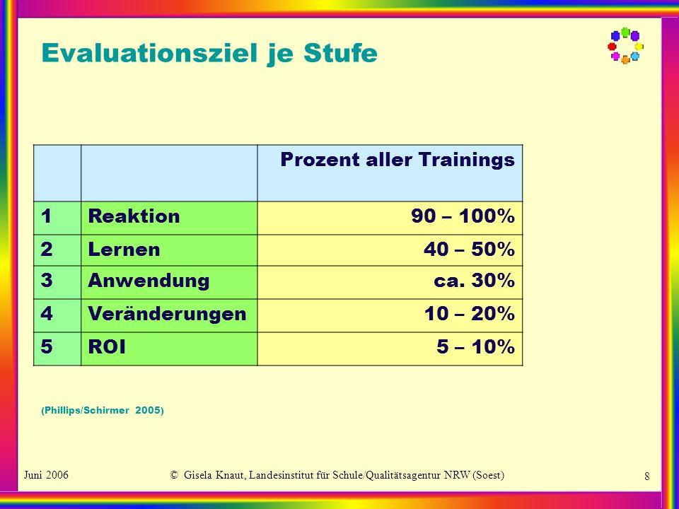 Juni 2006© Gisela Knaut, Landesinstitut für Schule/Qualitätsagentur NRW (Soest) 8 Evaluationsziel je Stufe Prozent aller Trainings 1Reaktion90 – 100%