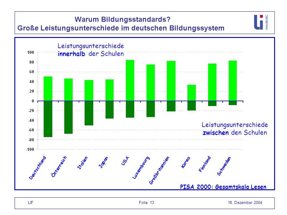 LIF Folie 1318. Dezember 2004 Leistungsunterschiede zwischen den Schulen Leistungsunterschiede innerhalb der Schulen PISA 2000: Gesamtskala Lesen Waru