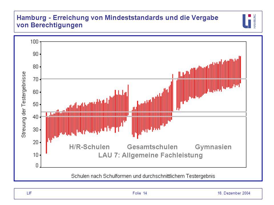 LIF Folie 1418. Dezember 2004 H/R-Schulen Gesamtschulen Gymnasien LAU 7: Allgemeine Fachleistung Hamburg - Erreichung von Mindeststandards und die Ver
