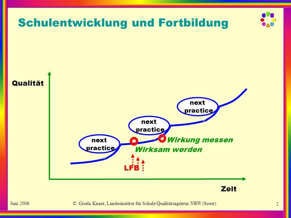 Juni 2006© Gisela Knaut, Landesinstitut für Schule/Qualitätsagentur NRW (Soest) 2 Qualität Zeit next practice LFB Wirksam werden Wirkung messen Schulentwicklung und Fortbildung