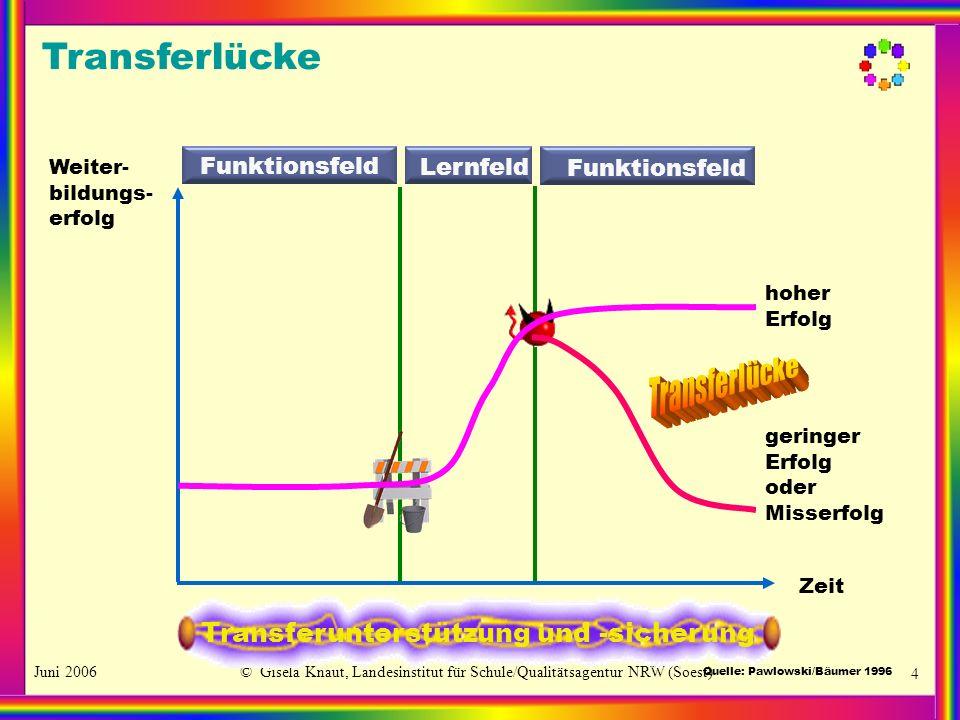 Juni 2006© Gisela Knaut, Landesinstitut für Schule/Qualitätsagentur NRW (Soest) 4 Weiter- bildungs- erfolg Zeit Funktionsfeld Lernfeld Transferunterst