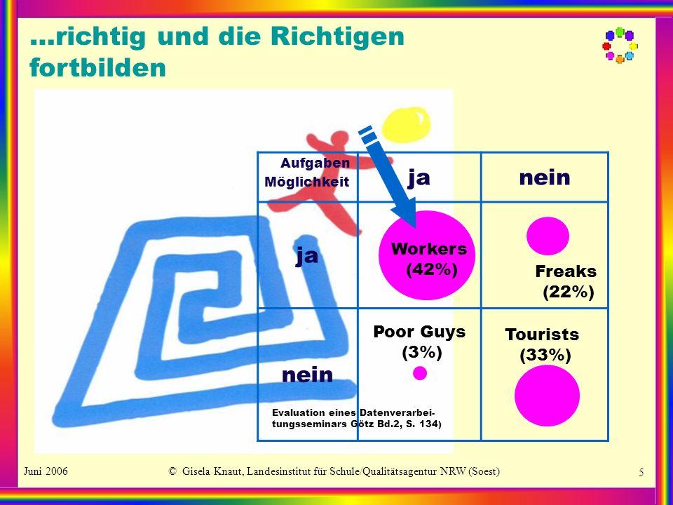 Juni 2006© Gisela Knaut, Landesinstitut für Schule/Qualitätsagentur NRW (Soest) 5 Aufgaben Möglichkeit janein ja nein Workers (42%) Freaks (22%) Poor Guys (3%) Tourists (33%) Evaluation eines Datenverarbei- tungsseminars Götz Bd.2, S.