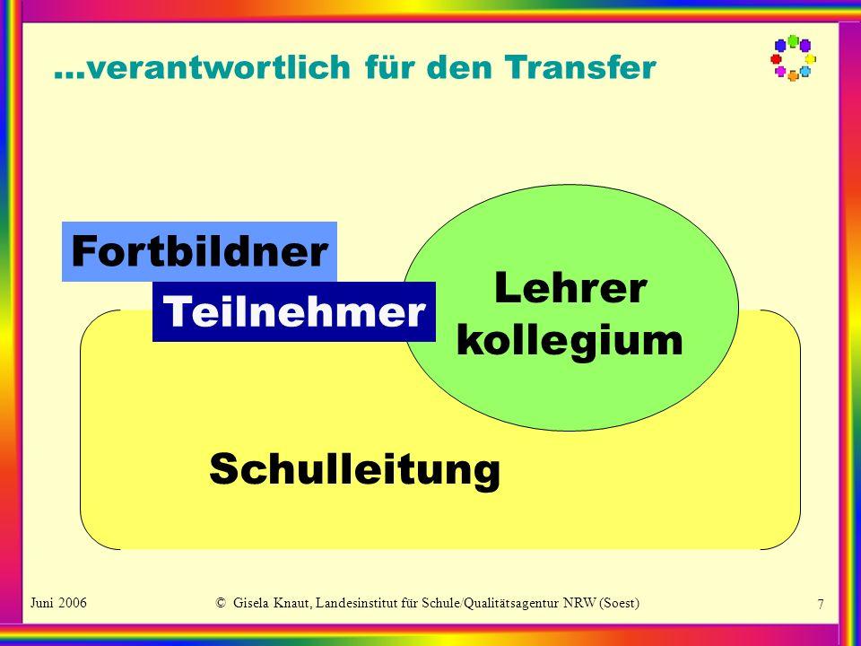 Juni 2006© Gisela Knaut, Landesinstitut für Schule/Qualitätsagentur NRW (Soest) 7 …verantwortlich für den Transfer Fortbildner Schulleitung Lehrer kollegium Teilnehmer