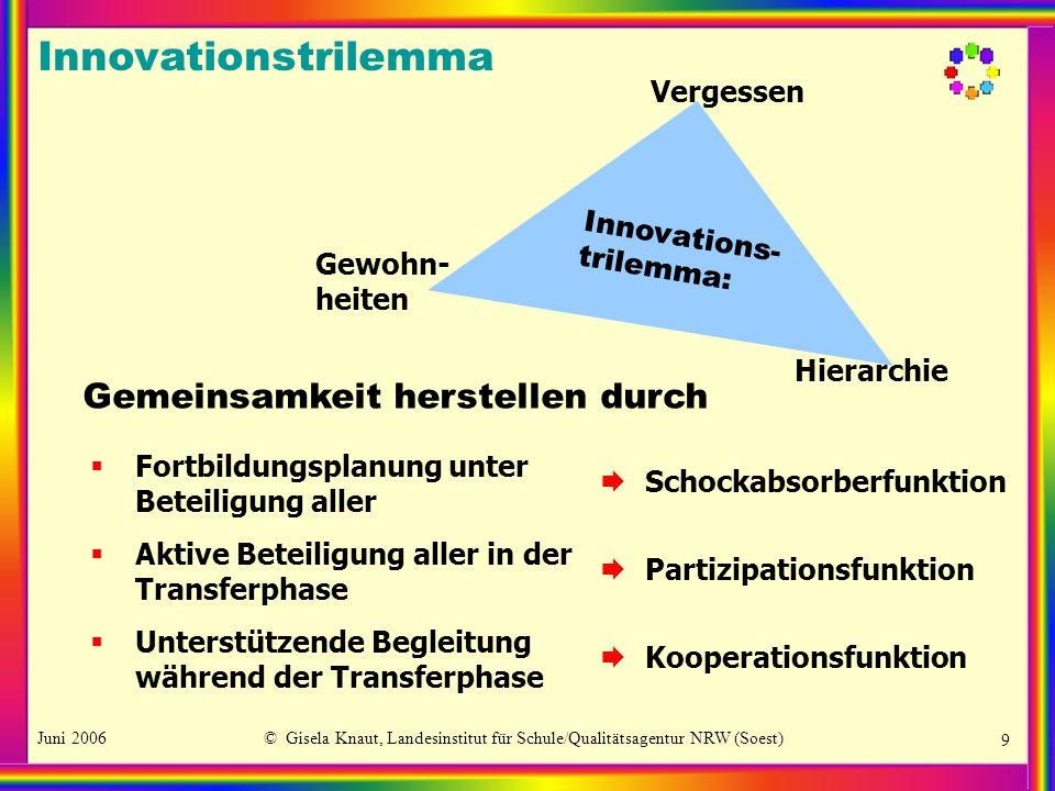 Juni 2006© Gisela Knaut, Landesinstitut für Schule/Qualitätsagentur NRW (Soest) 9 Innovations- trilemma: Vergessen Gewohn- heiten Hierarchie Gemeinsam