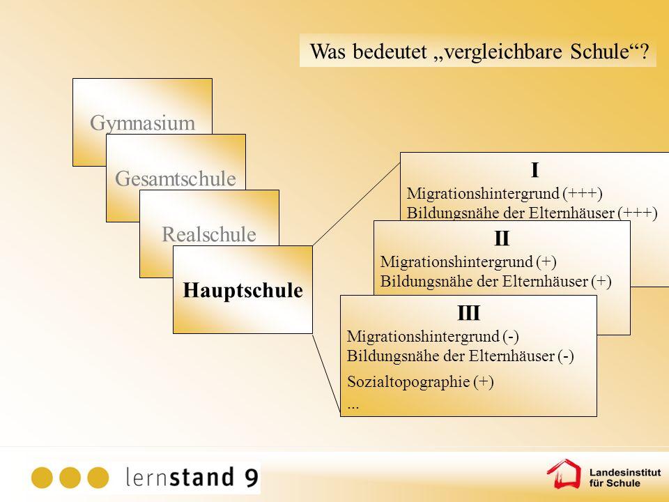 Gymnasium Gesamtschule Realschule Hauptschule I Migrationshintergrund (+++) Bildungsnähe der Elternhäuser (+++) Sozialtopographie (---) …... II Migrat