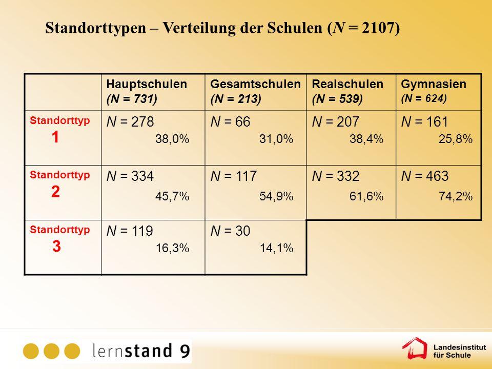 Hauptschulen (N = 731) Gesamtschulen (N = 213) Realschulen (N = 539) Gymnasien (N = 624) Standorttyp 1 N = 278 38,0% N = 66 31,0% N = 207 38,4% N = 16