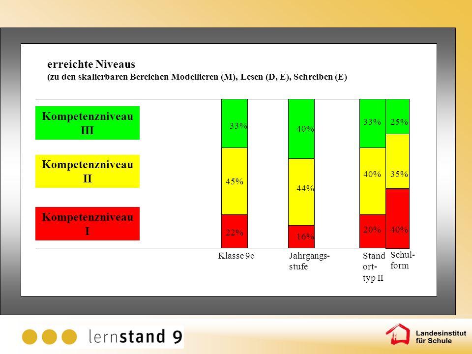 9% 31% Klasse 9cJahrgangs- stufe 35% 7% 30% 9% 60% erreichte Niveaus (zu den skalierbaren Bereichen Modellieren (M), Lesen (D, E), Schreiben (E) Kompe