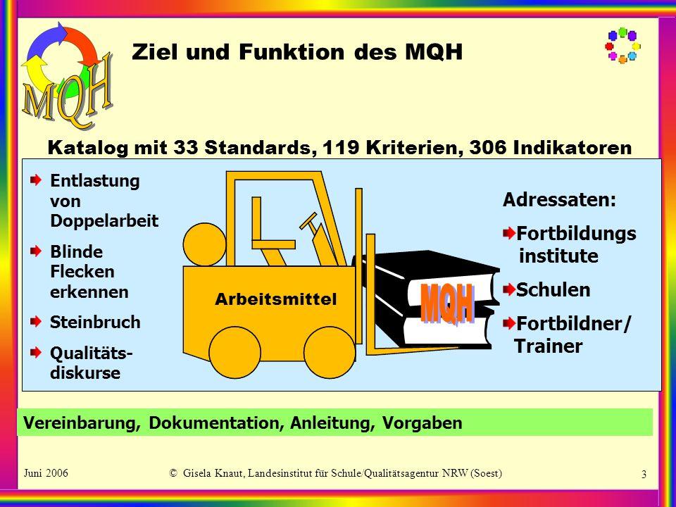 Juni 2006© Gisela Knaut, Landesinstitut für Schule/Qualitätsagentur NRW (Soest) 4 Aufbau des MQH Ziel und Funktion des MQH LFB Beschreibungssystem QM-Handbuch /Dokumentation Kontext QM-Systeme KIS-Katalog Glossar, Abkürzungsverzeich- nis, Register,....