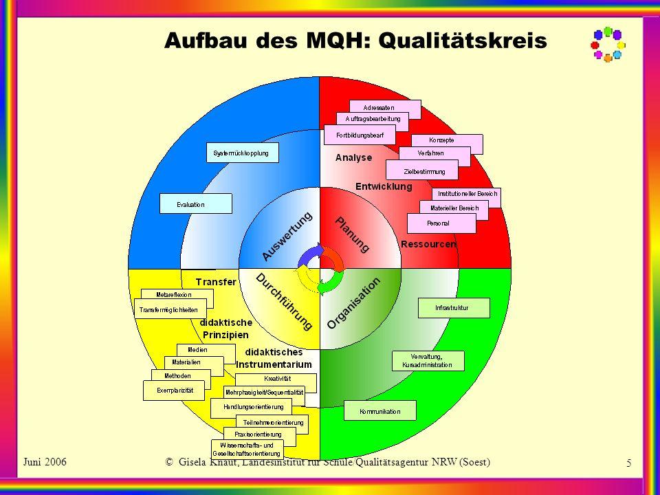 Juni 2006© Gisela Knaut, Landesinstitut für Schule/Qualitätsagentur NRW (Soest) 5 Aufbau des MQH: Qualitätskreis