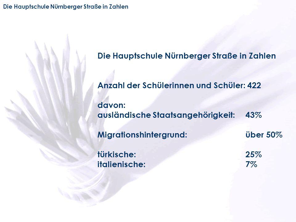 Die Hauptschule Nürnberger Straße in Zahlen Anzahl der Schülerinnen und Schüler: 422 davon: ausländische Staatsangehörigkeit: 43% Migrationshintergrun