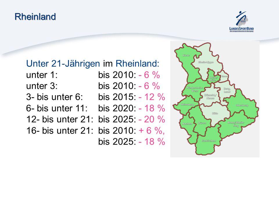 Rheinland Unter 21-Jährigen im Rheinland: unter 1:bis 2010: - 6 % unter 3:bis 2010: - 6 % 3- bis unter 6:bis 2015: - 12 % 6- bis unter 11:bis 2020: -