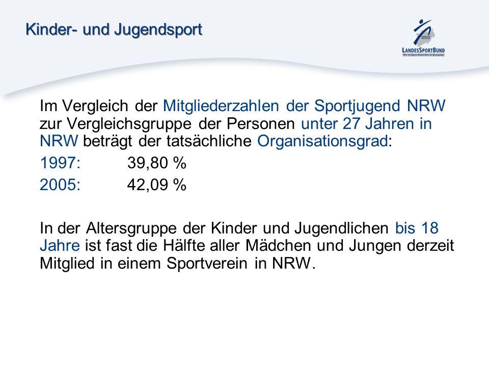 Kinder- und Jugendsport Im Vergleich der Mitgliederzahlen der Sportjugend NRW zur Vergleichsgruppe der Personen unter 27 Jahren in NRW beträgt der tat