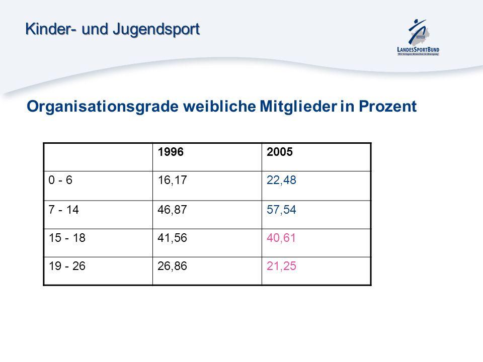 Kinder- und Jugendsport Organisationsgrade weibliche Mitglieder in Prozent 19962005 0 - 616,1722,48 7 - 1446,8757,54 15 - 1841,5640,61 19 - 2626,8621,