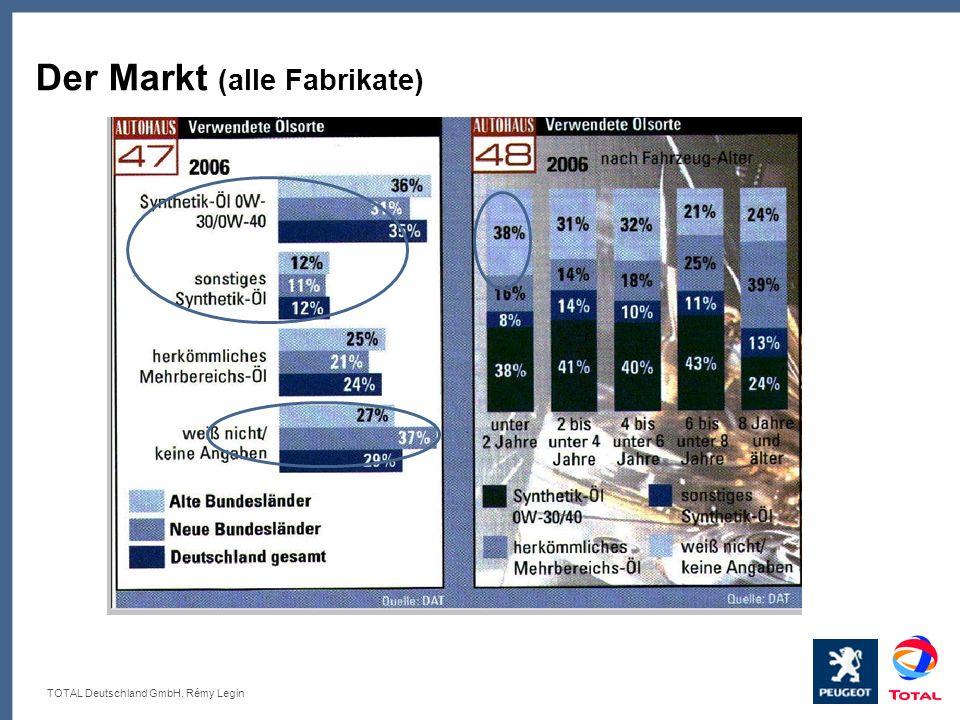 TOTAL Deutschland GmbH, Rémy Legin Der Markt (alle Fabrikate)