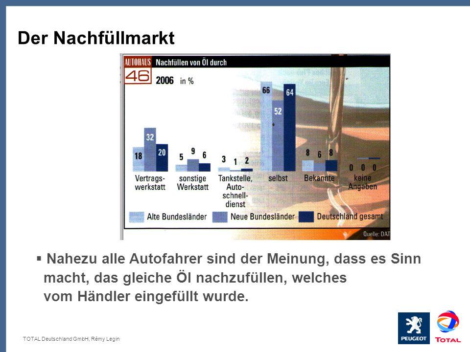 TOTAL Deutschland GmbH, Rémy Legin Der Nachfüllmarkt Nahezu alle Autofahrer sind der Meinung, dass es Sinn macht, das gleiche Öl nachzufüllen, welches