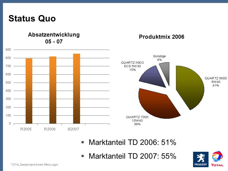 TOTAL Deutschland GmbH, Rémy Legin Status Quo Absatzentwicklung 05 - 07 Produktmix 2006 Marktanteil TD 2006: 51% Marktanteil TD 2007: 55%