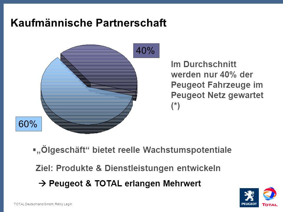TOTAL Deutschland GmbH, Rémy Legin Kaufmännische Partnerschaft Ölgeschäft bietet reelle Wachstumspotentiale Im Durchschnitt werden nur 40% der Peugeot