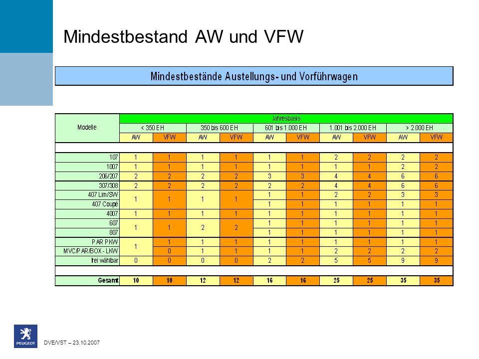 DVE/VST – 23.10.2007 Mindestbestand AW und VFW