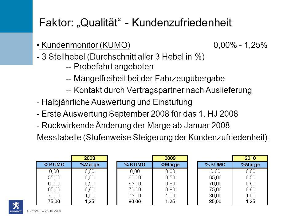 DVE/VST – 23.10.2007 Faktor: Qualität - Kundenzufriedenheit Kundenmonitor (KUMO)0,00% - 1,25% - 3 Stellhebel (Durchschnitt aller 3 Hebel in %) -- Probefahrt angeboten -- Mängelfreiheit bei der Fahrzeugübergabe -- Kontakt durch Vertragspartner nach Auslieferung - Halbjährliche Auswertung und Einstufung - Erste Auswertung September 2008 für das 1.