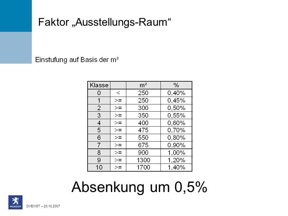 DVE/VST – 23.10.2007 Faktor Ausstellungs-Raum Absenkung um 0,5%