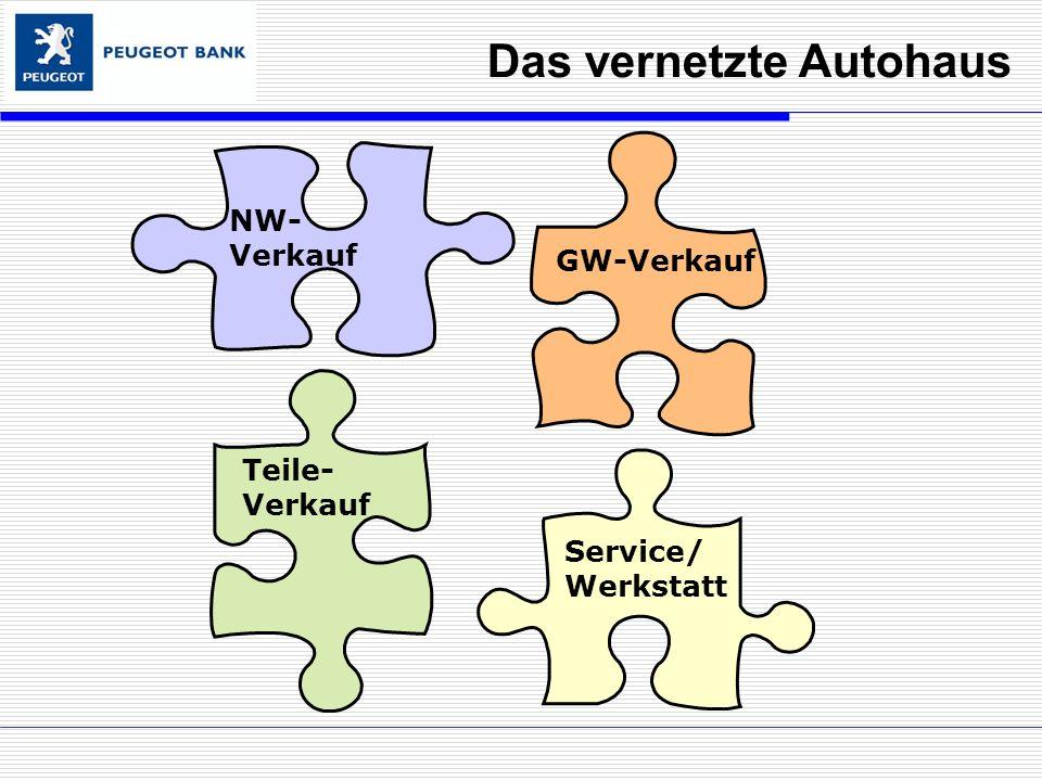Das vernetzte Autohaus NW- Verkauf GW-Verkauf Teile- Verkauf Service/ Werkstatt GW-Verkauf