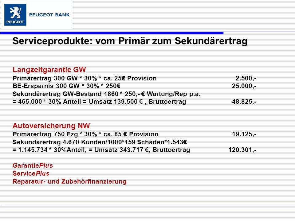 Langzeitgarantie GW Primärertrag 300 GW * 30% * ca.