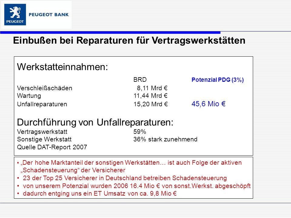 Einbußen bei Reparaturen für Vertragswerkstätten Werkstatteinnahmen: BRD Potenzial PDG (3%) Verschleißschäden 8,11 Mrd Wartung11,44 Mrd Unfallreparaturen15,20 Mrd 45,6 Mio Durchführung von Unfallreparaturen: Vertragswerkstatt59% Sonstige Werkstatt36% stark zunehmend Quelle DAT-Report 2007 Der hohe Marktanteil der sonstigen Werkstätten… ist auch Folge der aktiven Schadensteuerung der Versicherer 23 der Top 25 Versicherer in Deutschland betreiben Schadensteuerung von unserem Potenzial wurden 2006 16.4 Mio von sonst.Werkst.
