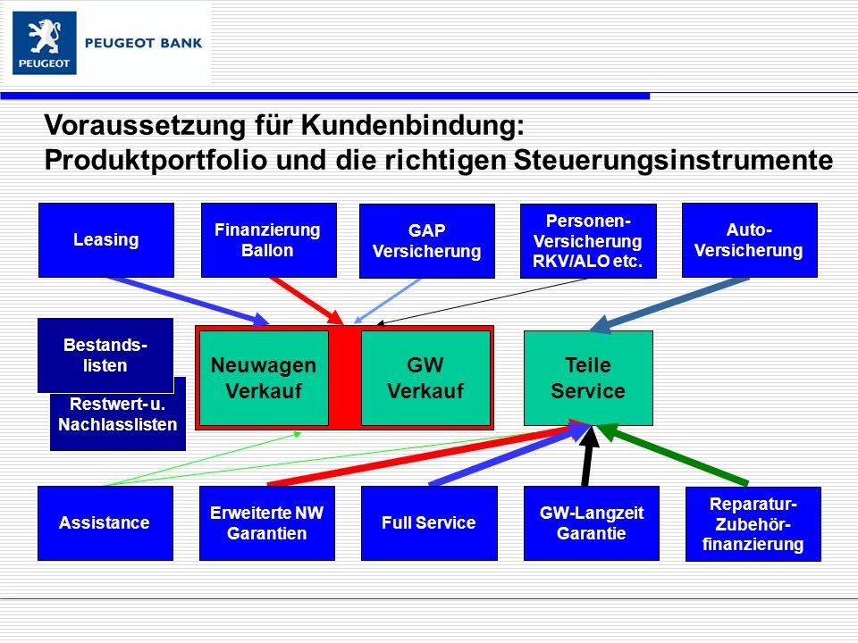 Kunde Kunden- Potenzial Autohaus FDLPID-WKM..WartungMobilität...etc.