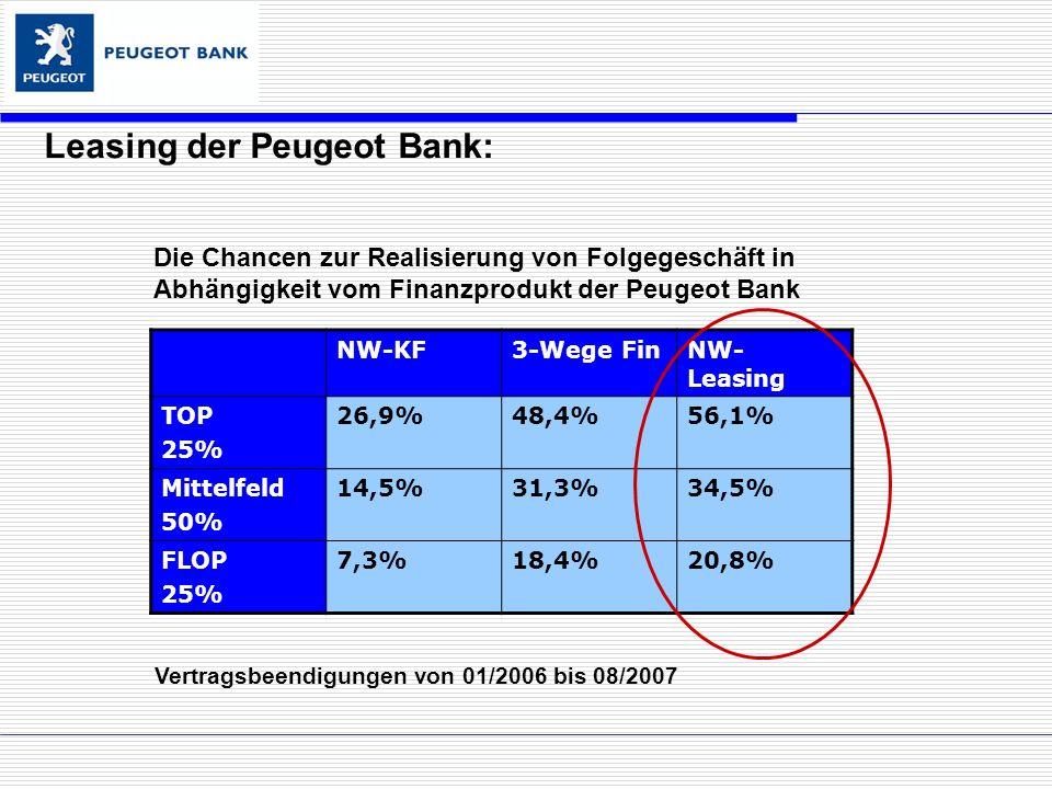 Die Chancen zur Realisierung von Folgegeschäft in Abhängigkeit vom Finanzprodukt der Peugeot Bank Leasing der Peugeot Bank: NW-KF3-Wege FinNW- Leasing TOP 25% 26,9%48,4%56,1% Mittelfeld 50% 14,5%31,3%34,5% FLOP 25% 7,3%18,4%20,8% Vertragsbeendigungen von 01/2006 bis 08/2007