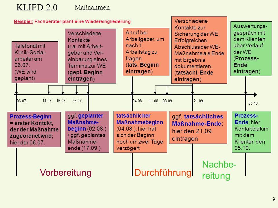 KLIFD 2.0 Maßnahmen ggf. geplanter Maßnahme- beginn (02.08.) / ggf. geplantes Maßnahme- ende (17.09.) Beispiel: Fachberater plant eine Wiedereingliede