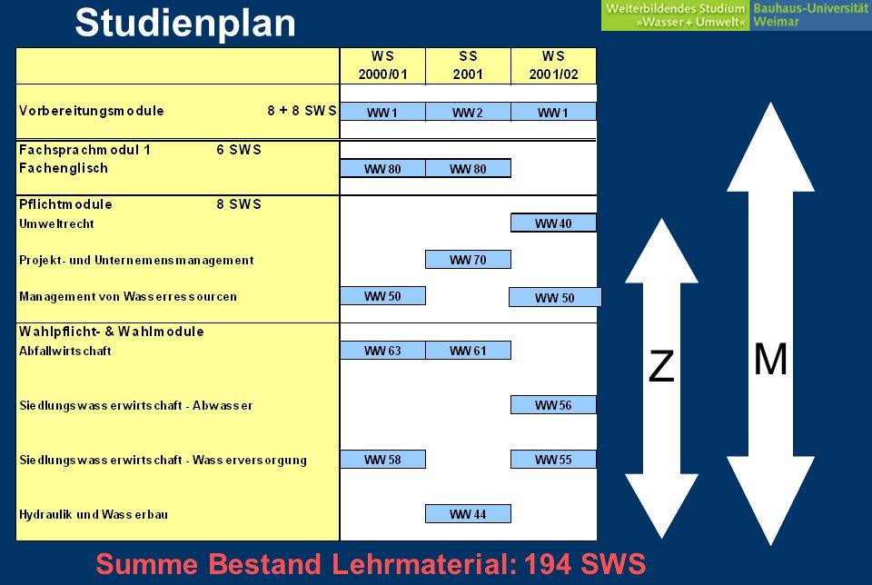 Studienplan ==> studienwirksame Umsetzung aller neu entwickelten Module WW 02 WW 70 Überarbeitung WW 44 WW 61 16 SWS Summe neu 16 SWS Summe überarb.