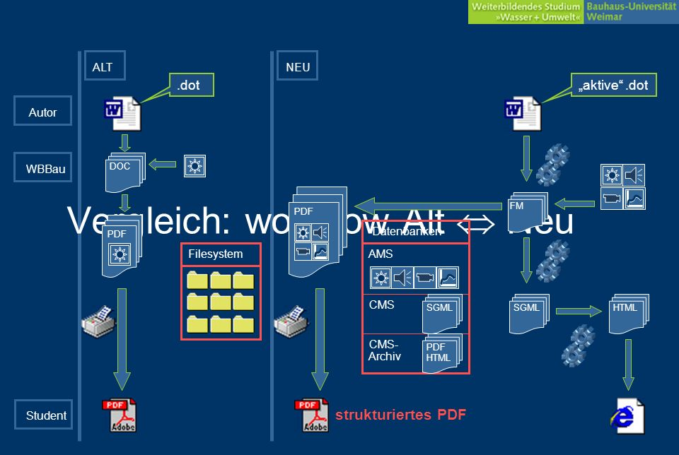 Datenverwaltung CMS – Content Management System dient als SGML-Datenbank + Archiv der Enddaten: –SGML-Daten – granular bis in definierte Strukturtiefe abgelegt –Datenbanken für PDF- und HTML-Daten –Versionierung über das Auflagesemester (= Editionen) AMS – Asset Management System dient als Medienarchiv: –Grafik-, Video-, Audio-Daten –Versionierung über das Auflagesemester (= Kataloge) CMS => Verwalten von Dokumenten nicht als Dateien sondern als Objektstrukturen