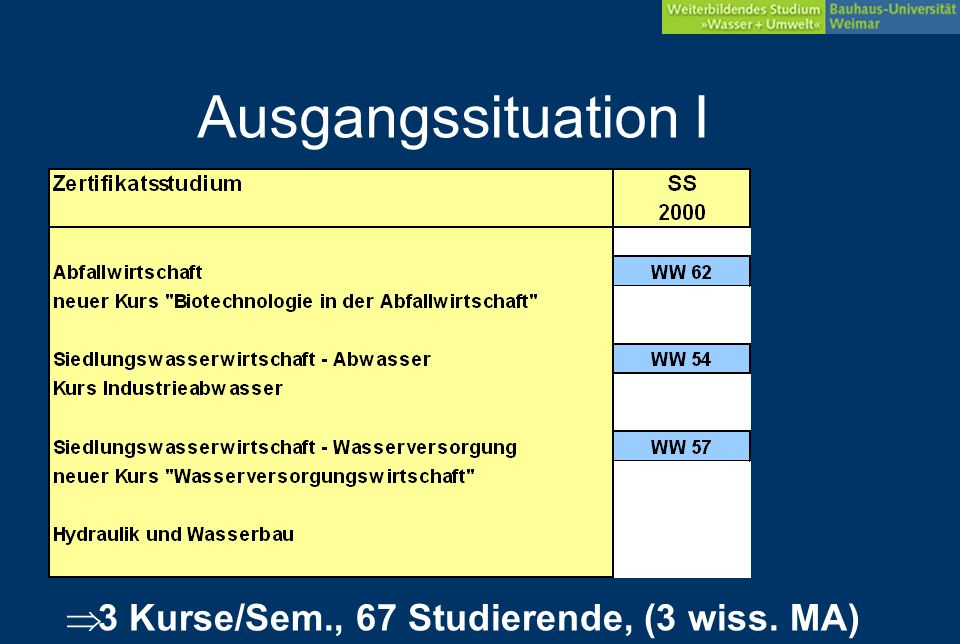 ALT NEU Vergleich: workflow Alt Neu Datenbanken SGML PDF HTML AMS CMS CMS- Archiv Filesystem SGML WBBau FM DOC PDF Student HTML Autor.dotaktive.dot strukturiertes PDF