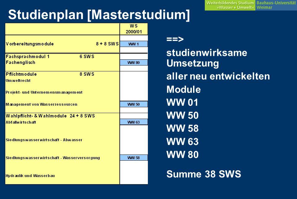 Studienplan [Masterstudium] ==> studienwirksame Umsetzung aller neu entwickelten Module WW 01 WW 50 WW 58 WW 63 WW 80 Summe 38 SWS