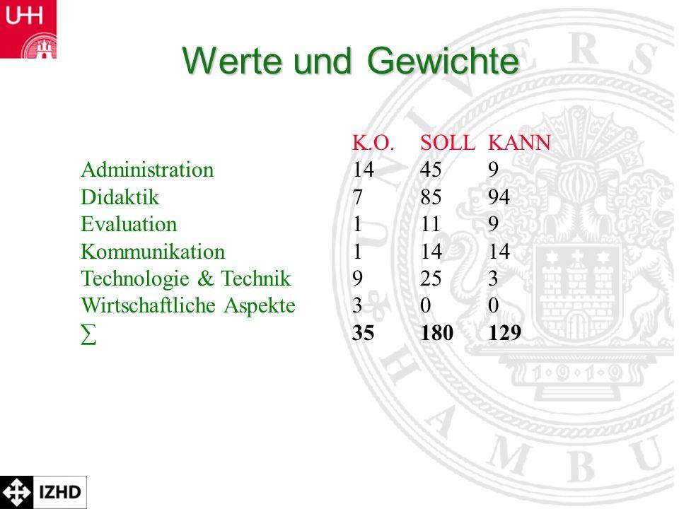 Prof. Dr. Rolf Schulmeister Werte und Gewichte K.O.SOLLKANN Administration14459 Didaktik78594 Evaluation1119 Kommunikation11414 Technologie & Technik9