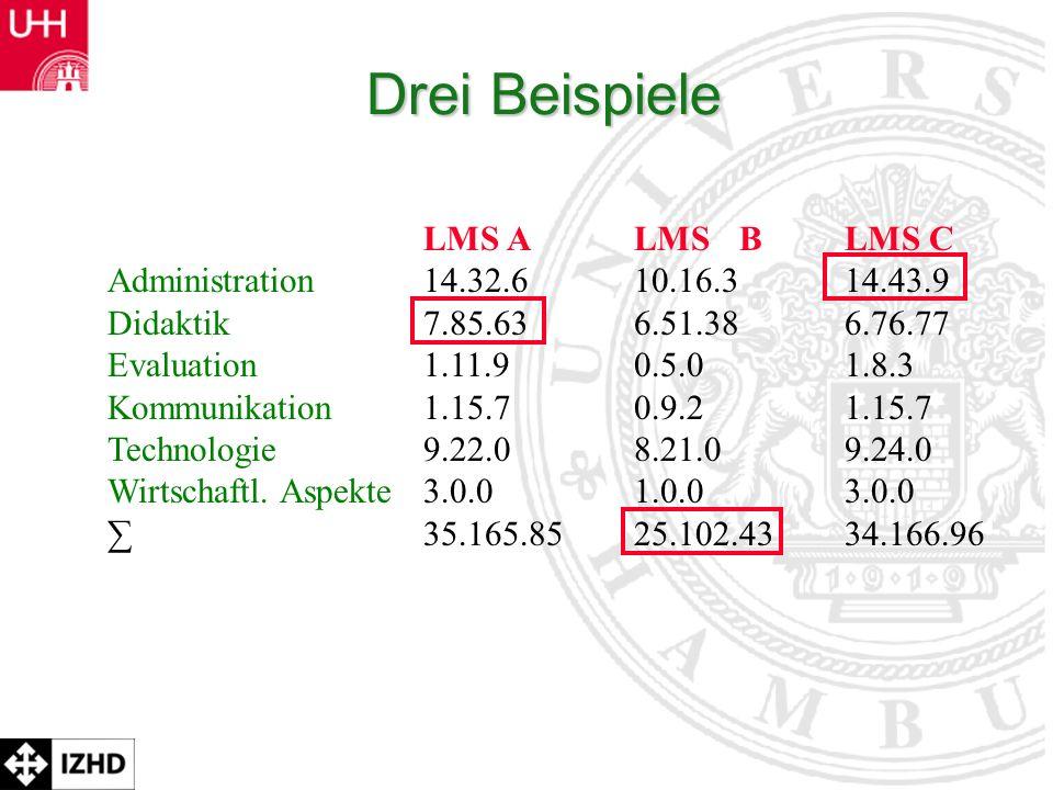 Prof. Dr. Rolf Schulmeister Drei Beispiele LMS ALMS BLMS C Administration14.32.610.16.314.43.9 Didaktik7.85.636.51.386.76.77 Evaluation1.11.90.5.01.8.